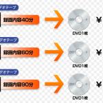ビデオをDVDにダビングする値段は?比較してみました。
